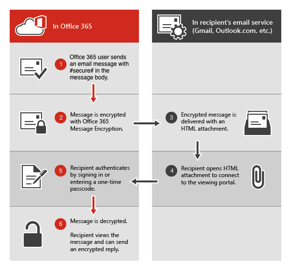 ms office 365 mail encryption